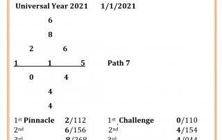 2021 Numerology Chart